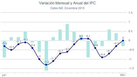 el ipc colombia 2016 191 qu 233 significa que el ipc cierre el 2015 en el 0