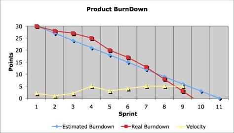 burndown chart free simple burndown chart template sle
