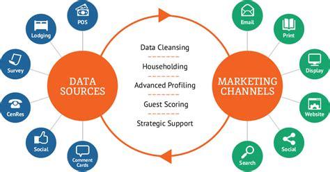 crm data flow diagram crm data flow diagram 28 images erp flow charts erp123