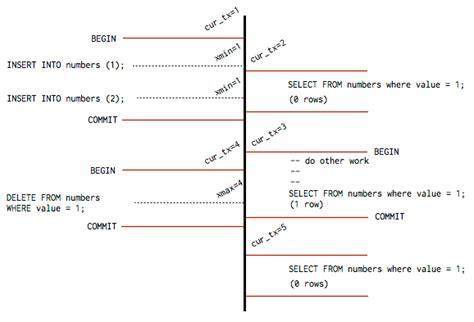 postgresql concurrency with mvcc heroku dev center