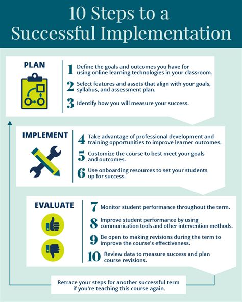 10 Steps To Help You Your by 10 Steps To Make Your Learning Implementation