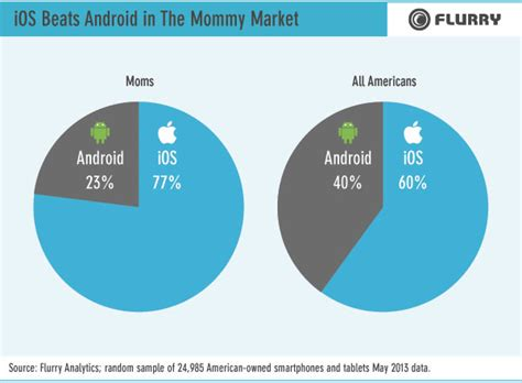 android users vs iphone users iphone vs app use across psychographic segments