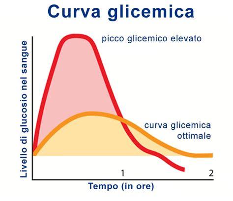 indice glicemico alimenti diabete picco glicemico