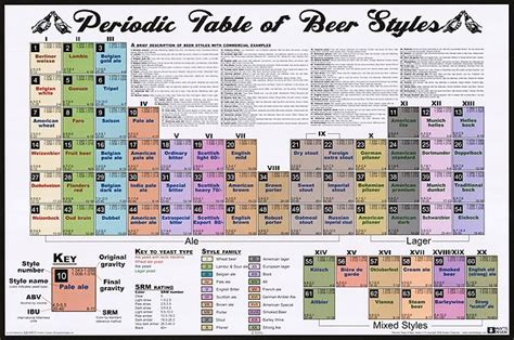 periodic table of beer styles movie posters at movie