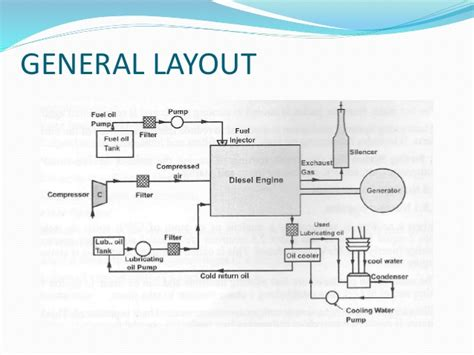 general layout of steam power plant ppt diesel power plant