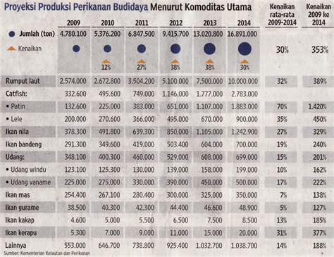 Harga Pakan Udang Vaname 2016 agar ambisi bisa terwujud nasi petjel elektriek