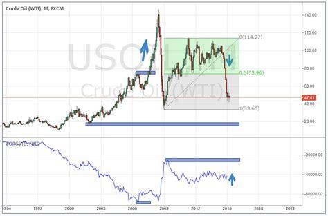 Minyak Untuk Bulan analisa trend mayor minyak bulan april analisa forex