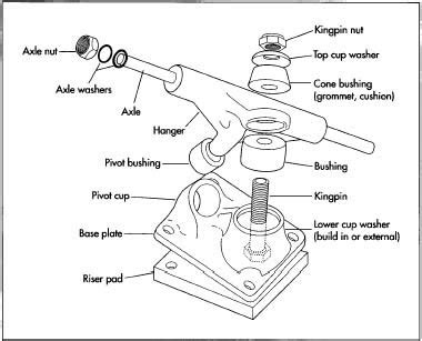 longboard parts diagram creative problem solvers february 2011