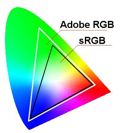 Modèle Colorimétrique