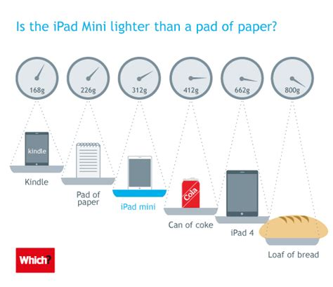 How Much Do Paper Routes Make - which tests phil schiller s mini weight comparison