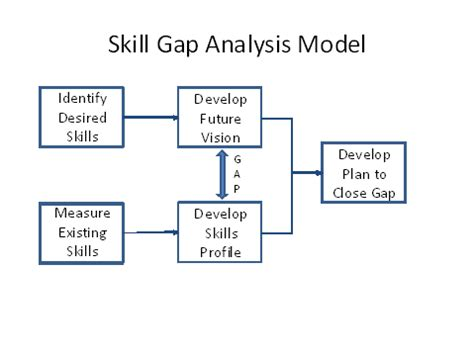 skill gap analysis template skills gap analysis template driverlayer search engine