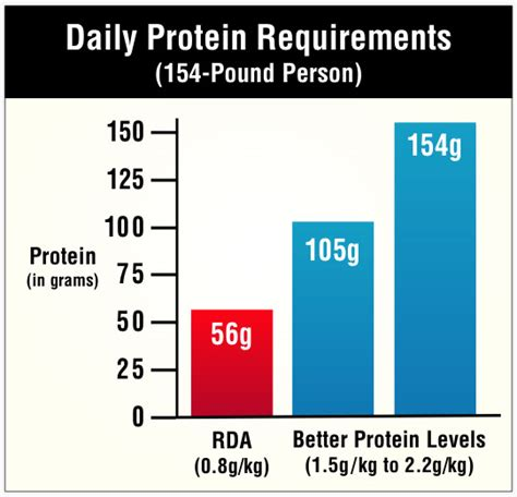 protein rda official protein recommendations are low for most