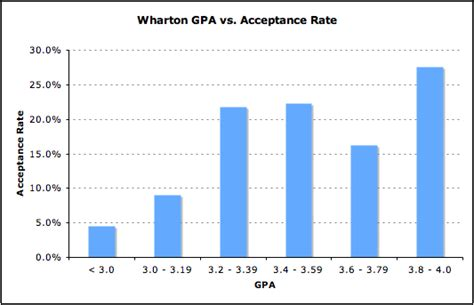 What Is A Great Gpa For Mba by Wharton Gpa Impact On Mba Acceptance Rate Mba Data Guru