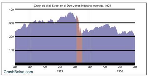 imagenes del jueves negro crash de 1929 crash bolsa com