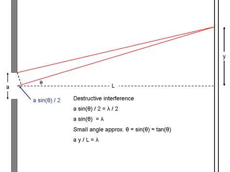 slit l diagram phy 106 week of 3 10 08
