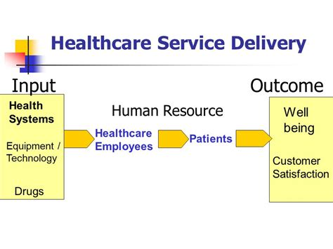 Mba For Healthcare Delivery And Patient Outcomes by Human Resource Development In Healthcare Organizations