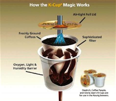 Caffeine in K Cup Coffee