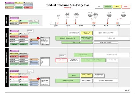 show  teams workstream plans roles names   projects timeline