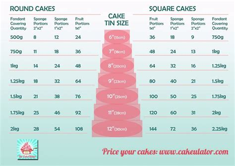 how to bake different cake sizes cake sizes cake servings and serving size on