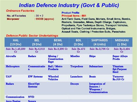 Indian Defence Companies Mba Openings by Billion Dollar Opportunities In The Indian Defence Sector