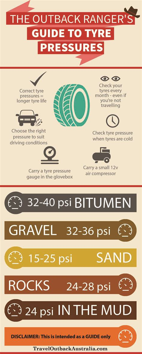 Pressure Australia the outback ranger s guide to tyre pressures