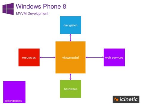 mvvm pattern là gì windows phone 8 mvvm pattern