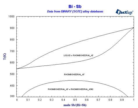 bi cd phase diagram binary sgte alloy phase diagrams