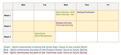 Am Extreme Sprints Apigee Community Apigee Community Sprint Schedule Template