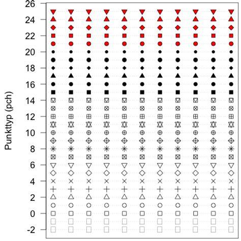 R Pch Values - linientypen symbole und farben in r plots fenon de