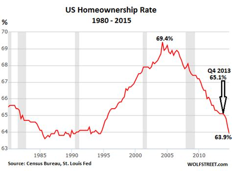 Records Home Ownership The American Dissipates At Record Pace Wolf