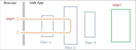 java pattern filter java servlet filter tutorial