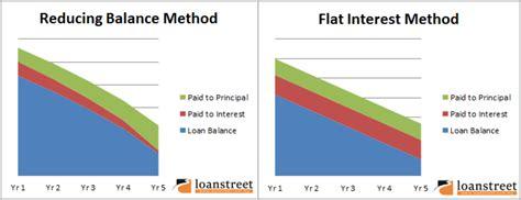 Reducing Balance Letter Of Credit Loan Interest Calculation Reducing Balance Vs Flat