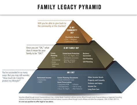 Family Legacy Serving All Of Plan For Tomorrow Family Legacy Pyramid