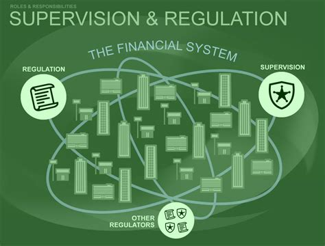 regulation of bank financial service activities cases and materials american casebook series books education what is the fed supervision and regulation