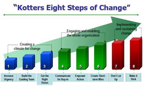 Masters Of Change Pemimpin Perubahan change management knowledge management yenny wisanggeni