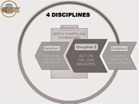 4 disciplines of execution scoreboard template 4dx model images