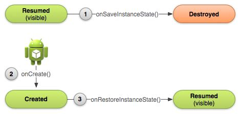 android savedinstancestate activity lifecycle xamarin