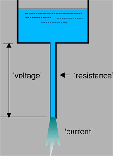 voltage and current in resistors relationship and difference between voltage and current