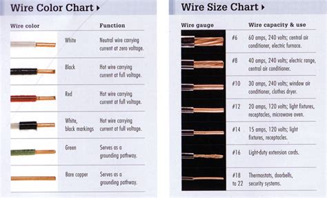 house wire gauge chart wiring size capacity question growroom designs equipment international