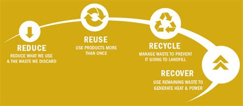 Recoup Recycles Packaging For Ethical Track by How Does Recycling Affect A Business From Acm Environmental
