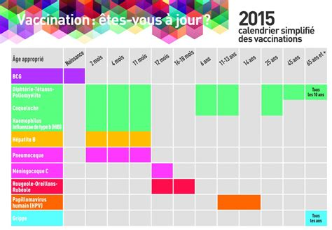 Calendrier Vaccination Calendrier Vaccinal Enrs Auvergne