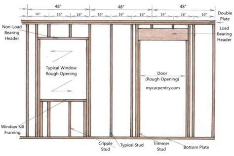 Framing An Interior Wall With A Door Framing A Door Other Diagram Basement Framing Carpentry Gear Wheels And Roof Repair
