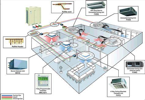 Ac Vrv System new hvac technology emerges vrf vrv systems insulation