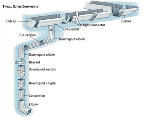 how to join gutter sections how do i add a gutter downspout better life