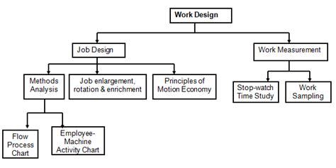 design is how it works work system design job design and work measurement