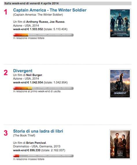 box office divergent e storia di una ladra di libri tra i