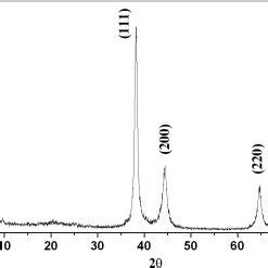 xrd pattern of gold xrd pattern of dried powder of gold nanoparticles