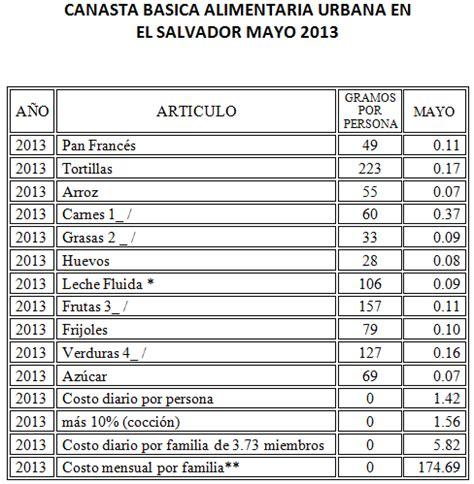 salarios minimos de el salvador 2015 salario m 205 nimo en el salvador 2013 2015 educaconta