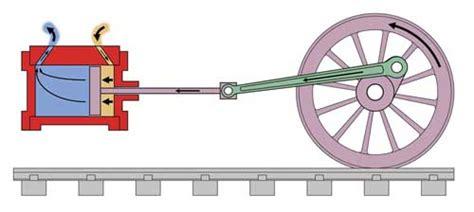 steam engine piston diagram how steam trains work diagrams of engines s railway peters railway