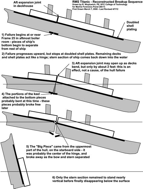 titanic diagram titanic sinking to engineering structural failures